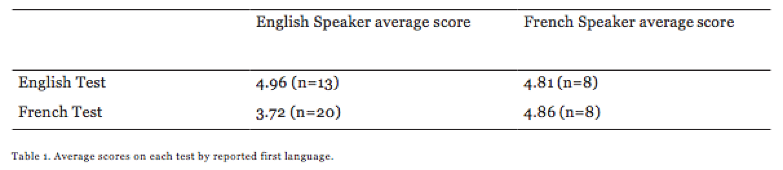 average-scores