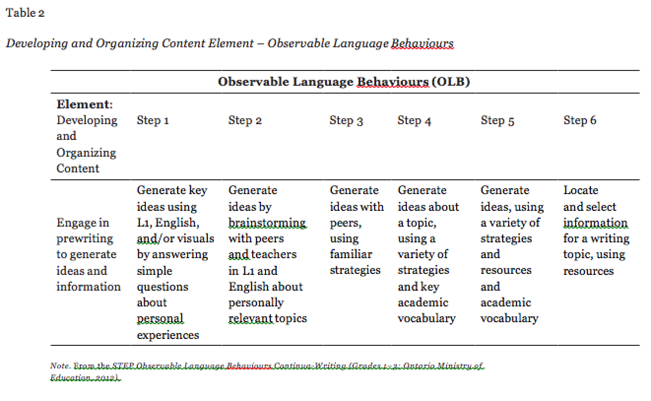observable-language-behaviors