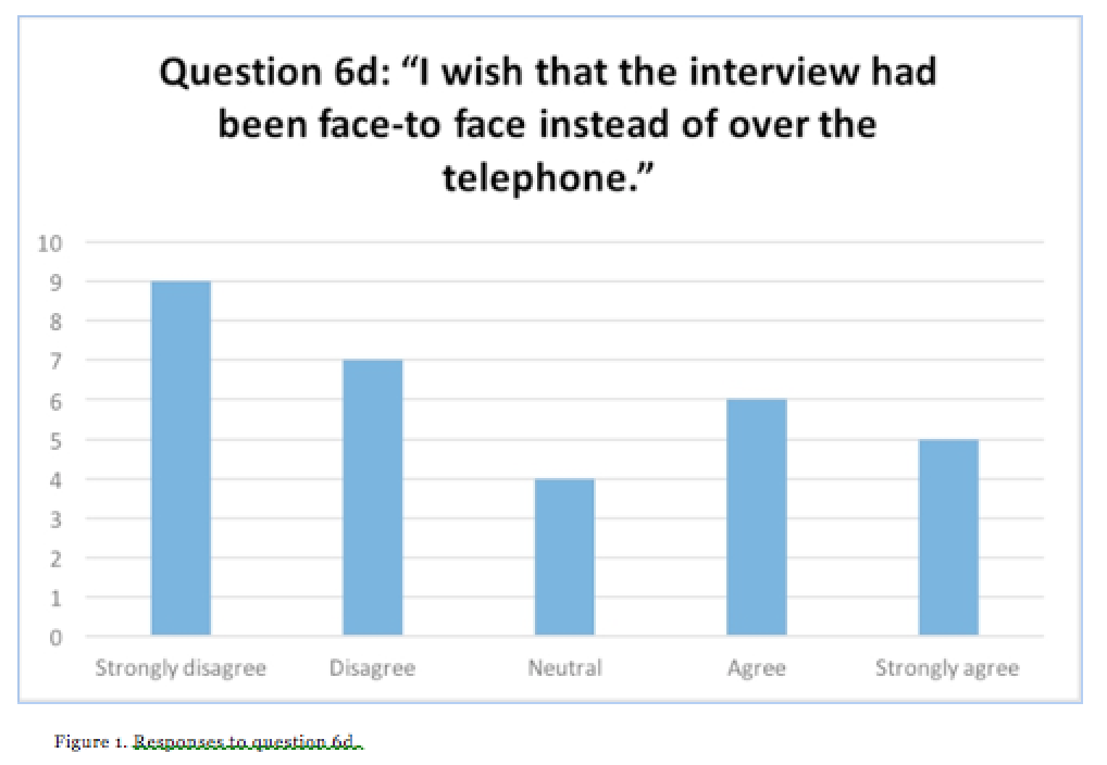 responses-to-question-6d