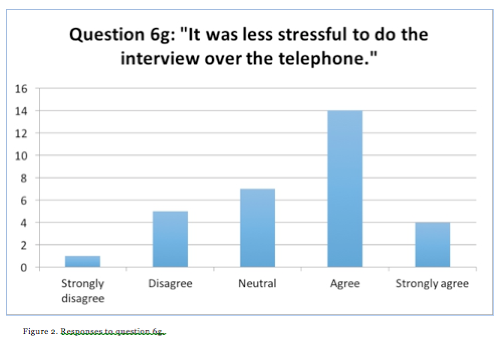 responses-to-question-6g