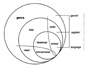 Genre, register, and language